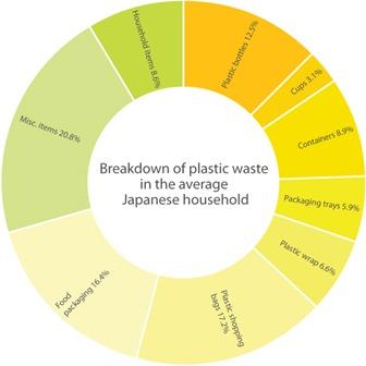 plastics-chart