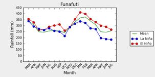 Rainfall Funafuti El Nino